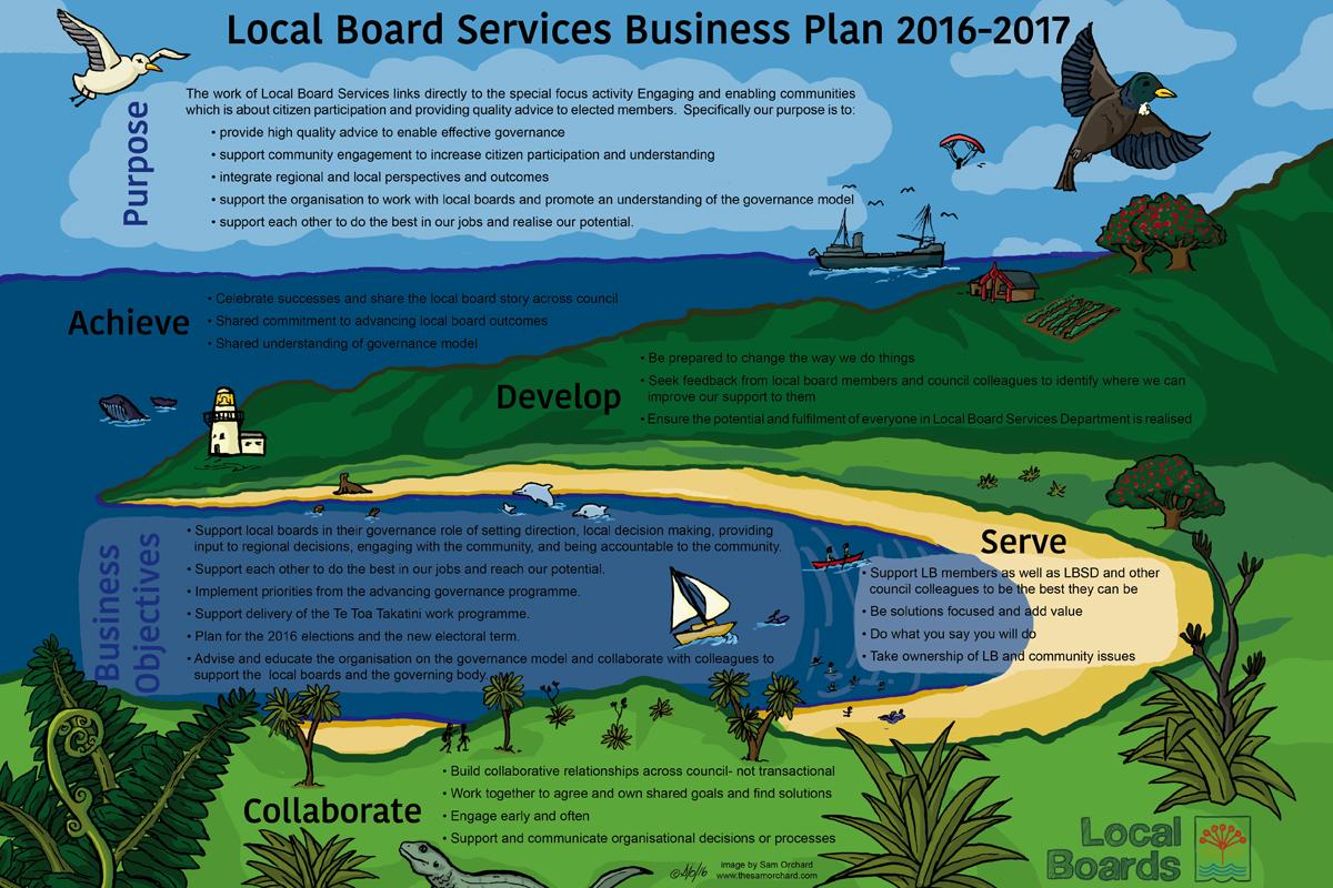 Local Board Services